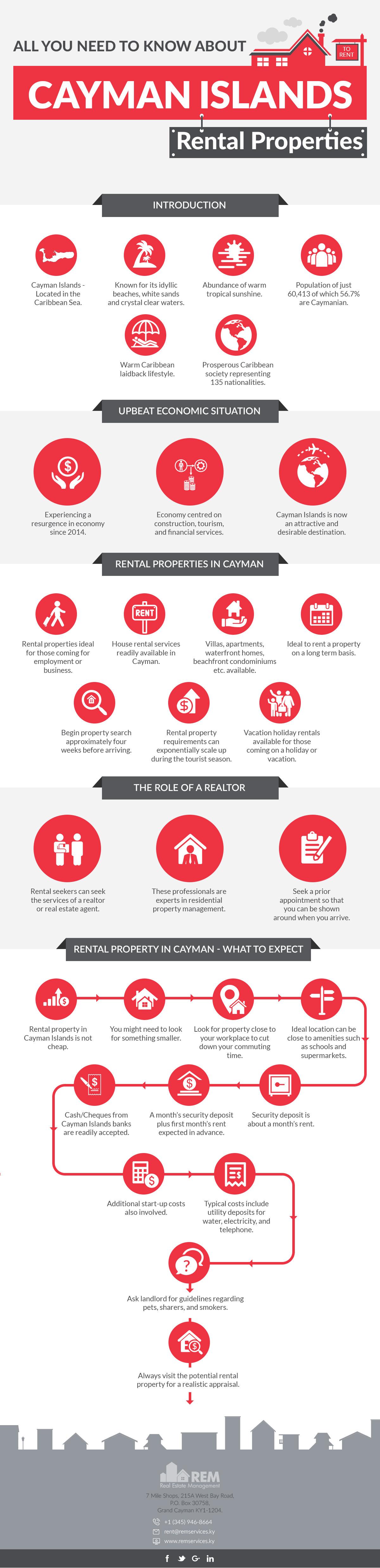 Cayman Islands Rental Properties